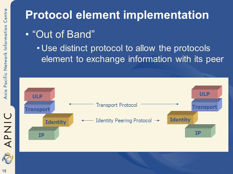 15 Protocol element implementation Out of Band Use distinct protocol to allow the protocols element to exchange information with its peer IP Identity Transport ULP IP Identity Transport ULP Identity Peering Protocol Transport Protocol