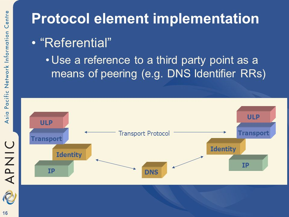 16 Protocol element implementation Referential Use a reference to a third party point as a means of peering (e.g.