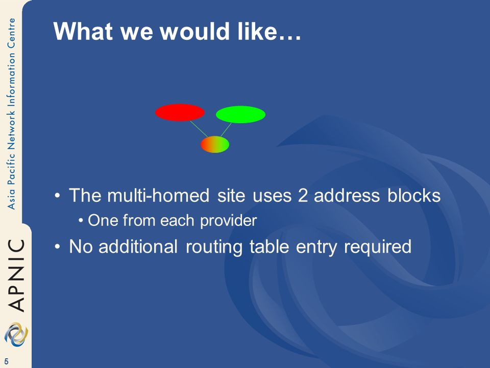 5 What we would like… The multi-homed site uses 2 address blocks One from each provider No additional routing table entry required
