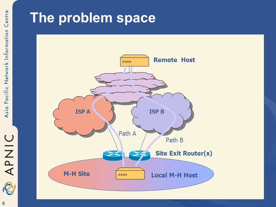 6 The problem space ISP AISP B Site Exit Router(s) Local M-H Host Remote Host M-H Site Path B Path A