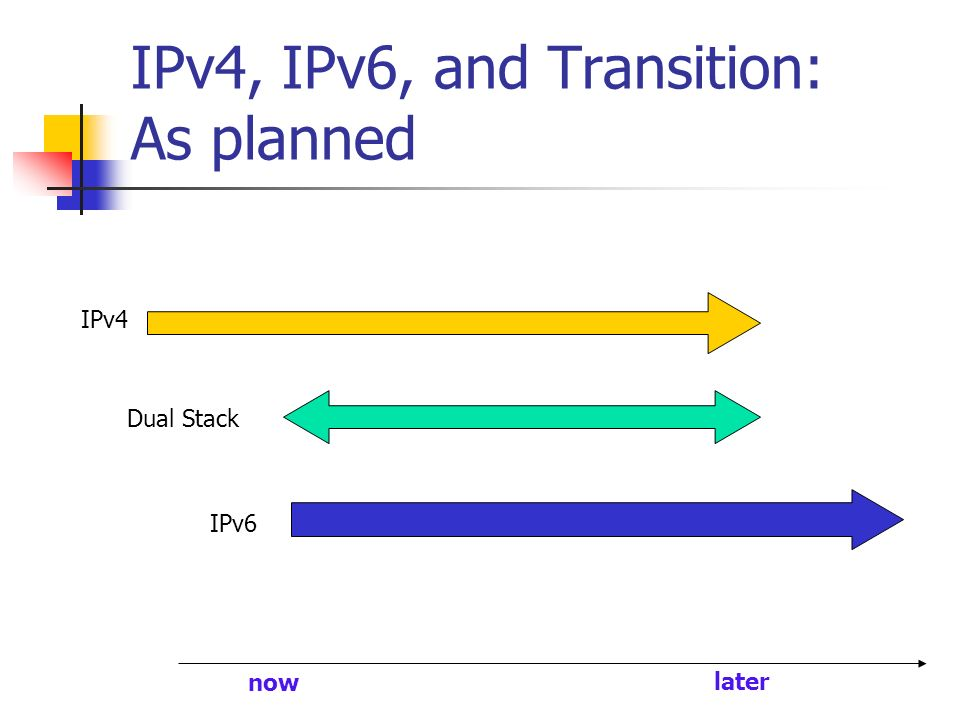 IPv4, IPv6, and Transition: As planned IPv4 IPv6 Dual Stack now later