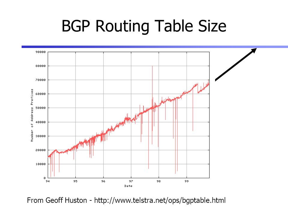 BGP Routing Table Size From Geoff Huston - http://www.telstra.net/ops/bgptable.html