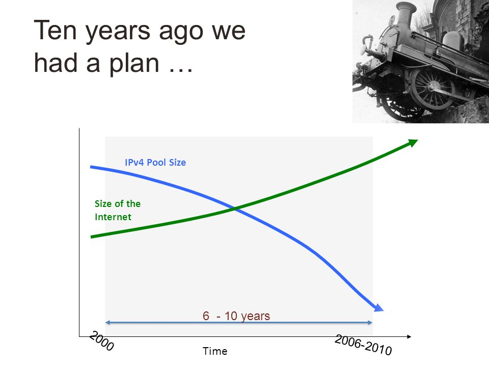 Ten years ago we had a plan … IPv4 Pool Size Size of the Internet Time 6 - 10 years 2000 2006-2010