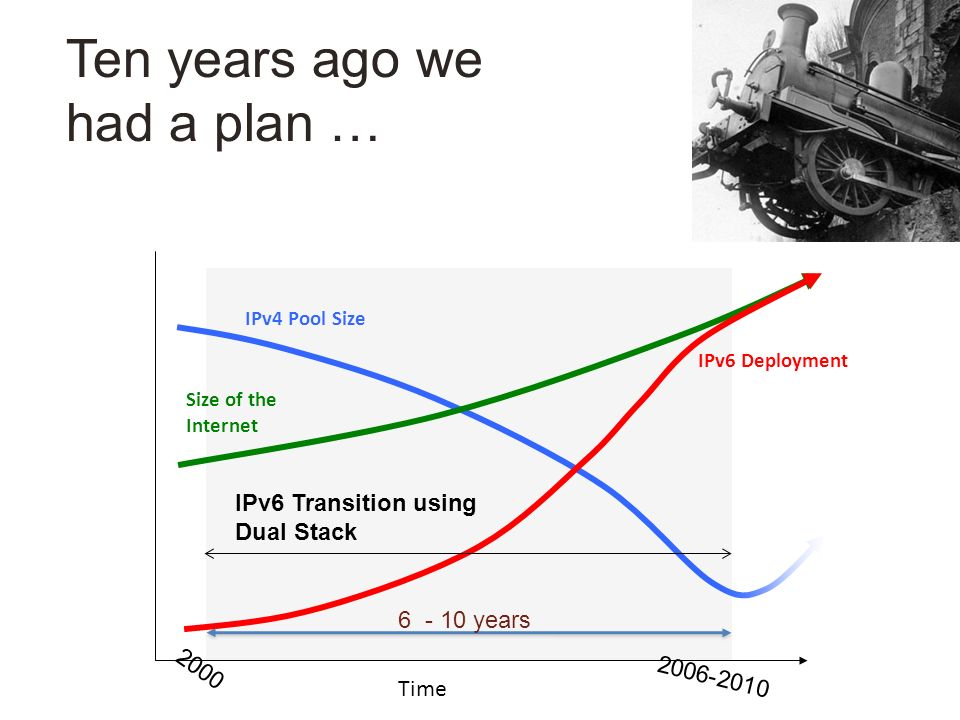 Ten years ago we had a plan … IPv6 Deployment IPv4 Pool Size Size of the Internet IPv6 Transition using Dual Stack Time 6 - 10 years 2000 2006-2010