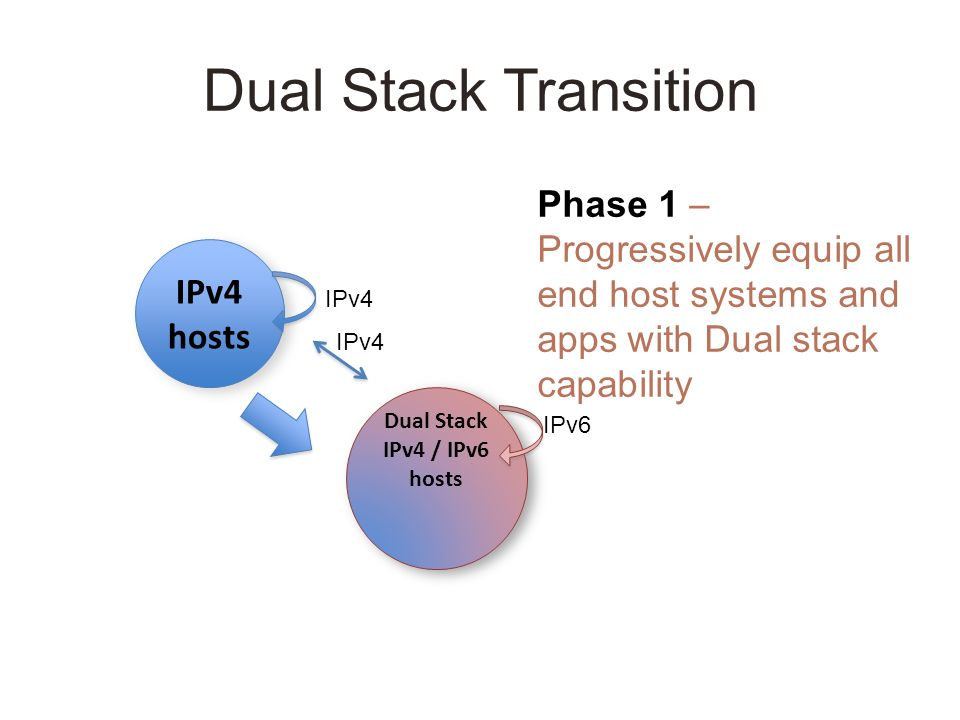 Dual Stack Transition IPv4 hosts Dual Stack IPv4 / IPv6 hosts Dual Stack IPv4 / IPv6 hosts Phase 1 – Progressively equip all end host systems and apps with Dual stack capability IPv4 IPv6 IPv4