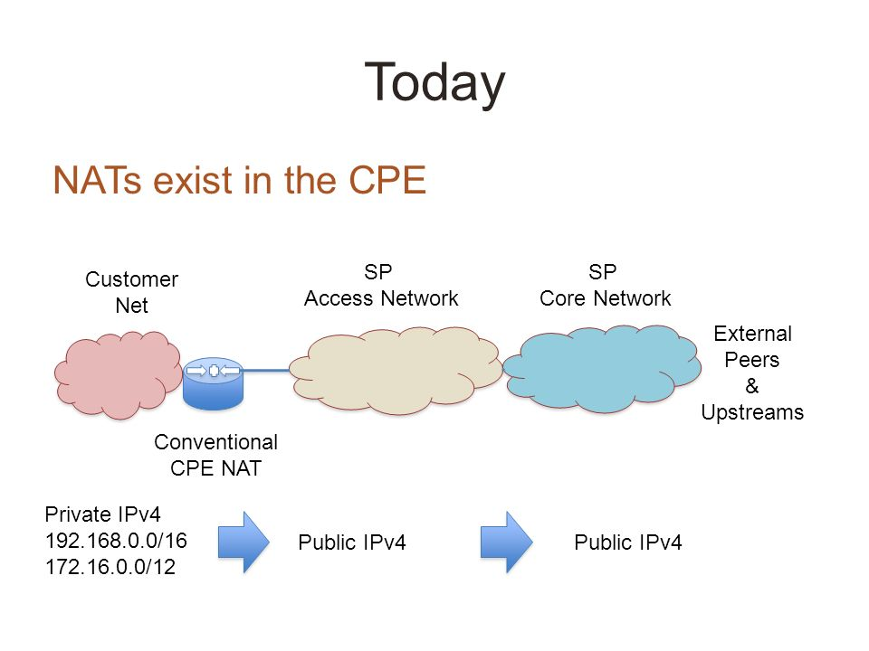 Today NATs exist in the CPE SP Access Network SP Core Network External Peers & Upstreams Customer Net Conventional CPE NAT Private IPv4 192.168.0.0/16 172.16.0.0/12 Public IPv4