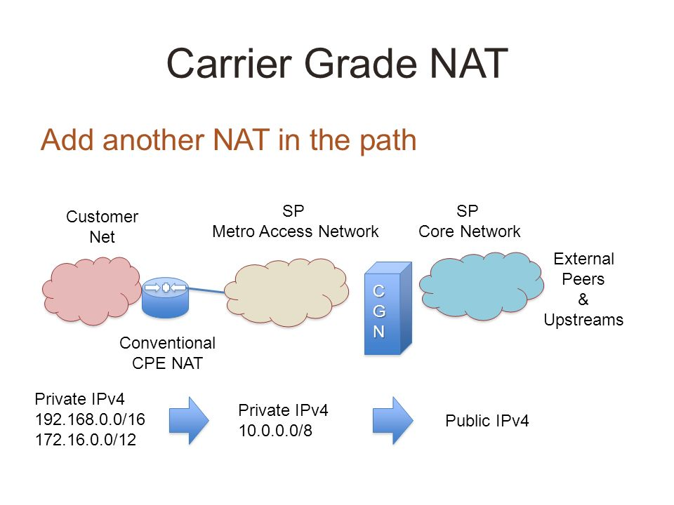 Carrier Grade NAT Add another NAT in the path SP Metro Access Network SP Core Network External Peers & Upstreams CGN Customer Net Conventional CPE NAT Private IPv4 192.168.0.0/16 172.16.0.0/12 Private IPv4 10.0.0.0/8 Public IPv4