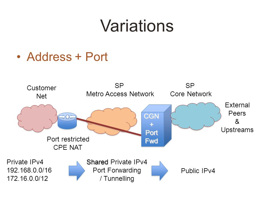 Variations Address + Port SP Metro Access Network SP Core Network External Peers & Upstreams CGN+PortFwd Customer Net Port restricted CPE NAT Private IPv4 192.168.0.0/16 172.16.0.0/12 Shared Shared Private IPv4 Port Forwarding / Tunnelling Public IPv4