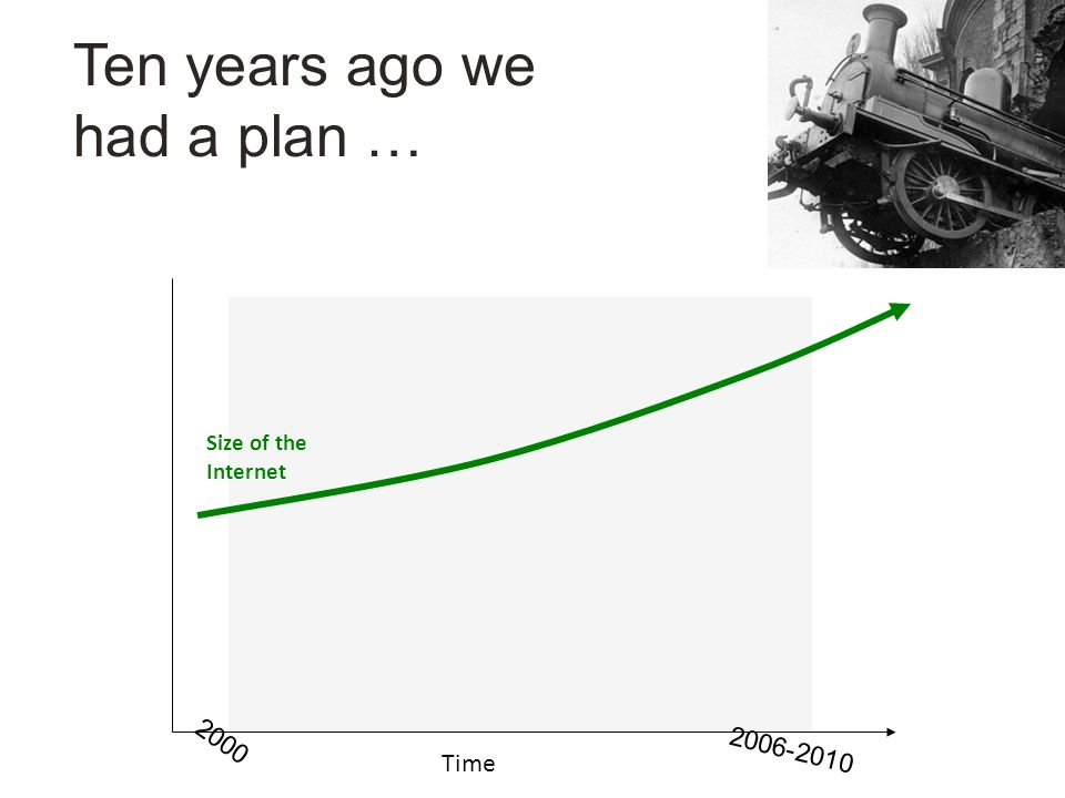 Ten years ago we had a plan … Size of the Internet Time 2000 2006-2010