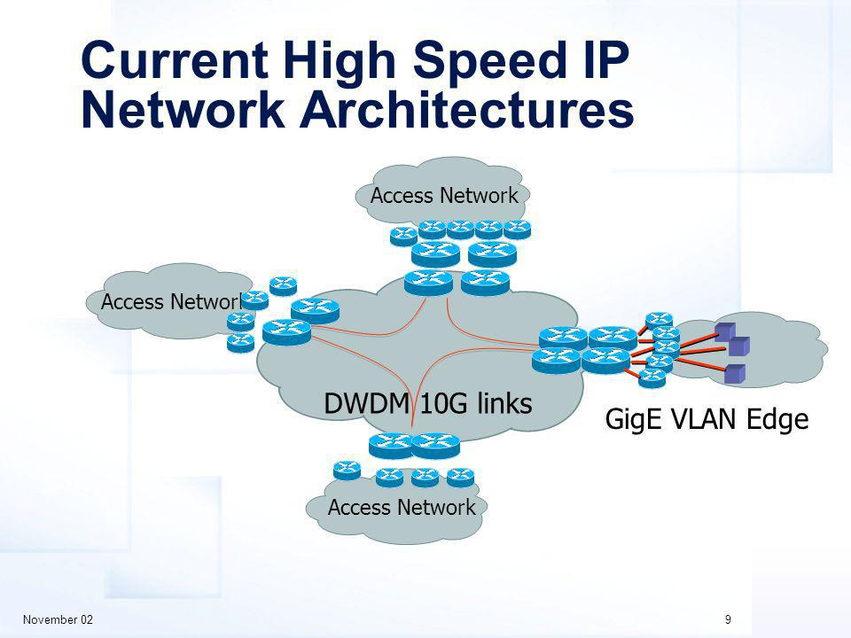 November 029 Current High Speed IP Network Architectures DWDM 10G links Access Network GigE VLAN Edge