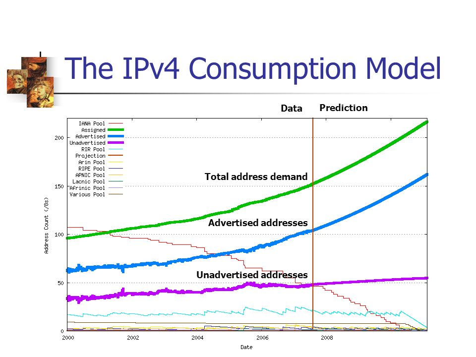 The IPv4 Consumption Model Total address demand Advertised addresses Unadvertised addresses Prediction Data