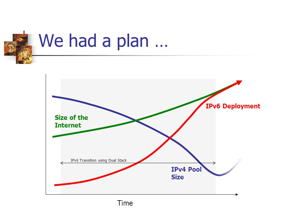 We had a plan … IPv6 Deployment IPv4 Pool Size Size of the Internet IPv6 Transition using Dual Stack Time