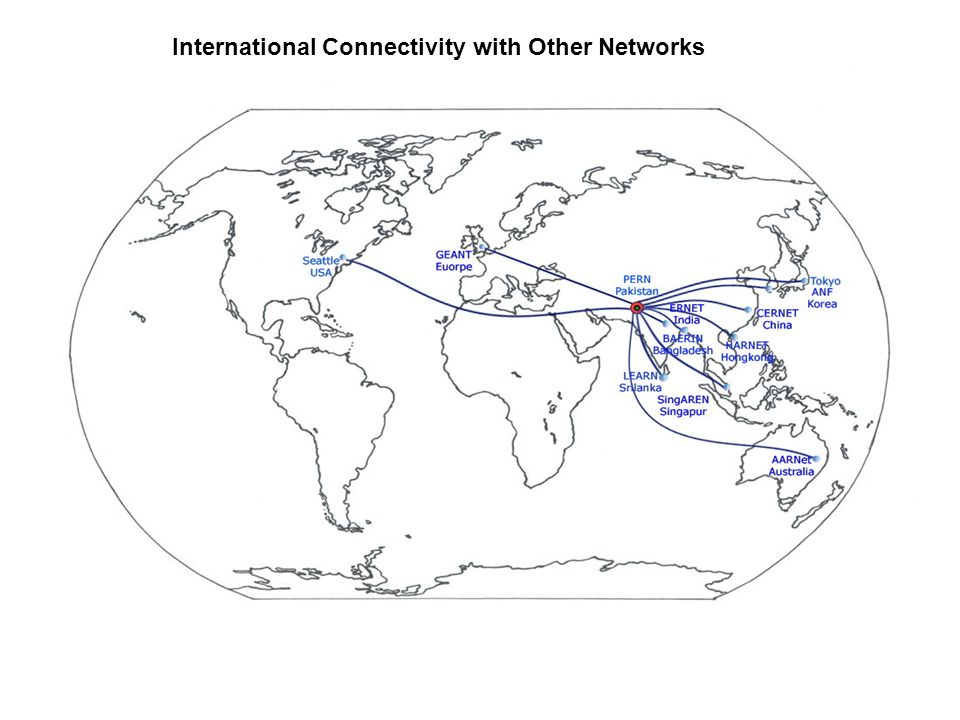 International Connectivity with Other Networks