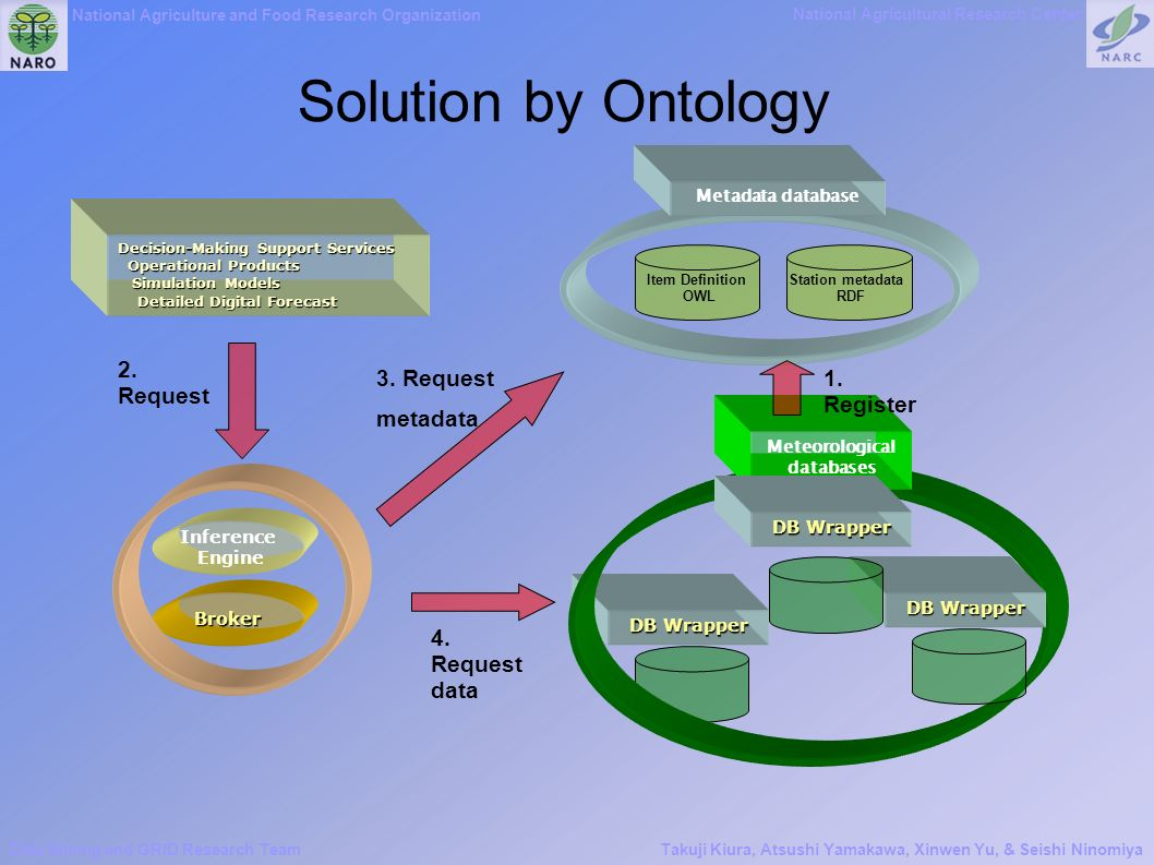National Agriculture and Food Research Organization National Agricultural Research Center Data Mining and GRID Research TeamTakuji Kiura, Atsushi Yamakawa, Xinwen Yu, & Seishi Ninomiya Solution by Ontology Broker Decision-Making Support Services Operational Products Operational Products Simulation Models Simulation Models Detailed Digital Forecast Detailed Digital Forecast Inference Engine DB Wrapper Item Definition OWL Station metadata RDF Metadata database Meteorological databases DB Wrapper 2.