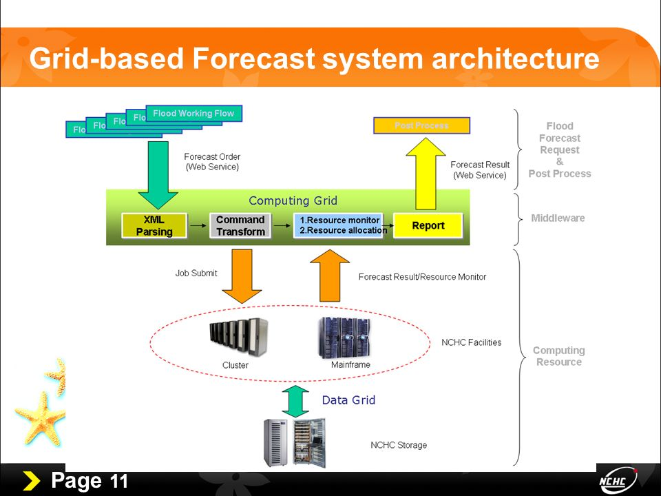 Page 11 Grid-based Forecast system architecture