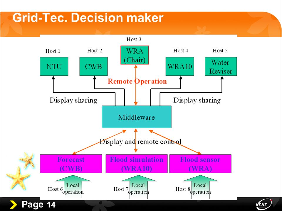 Page 14 Grid-Tec. Decision maker