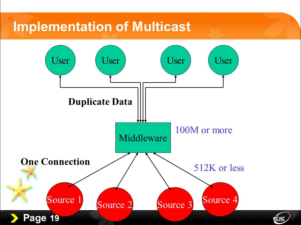 Page 19 Implementation of Multicast User Middleware User 100M or more Source 1Source 4 Source 2Source 3 One Connection Duplicate Data 512K or less