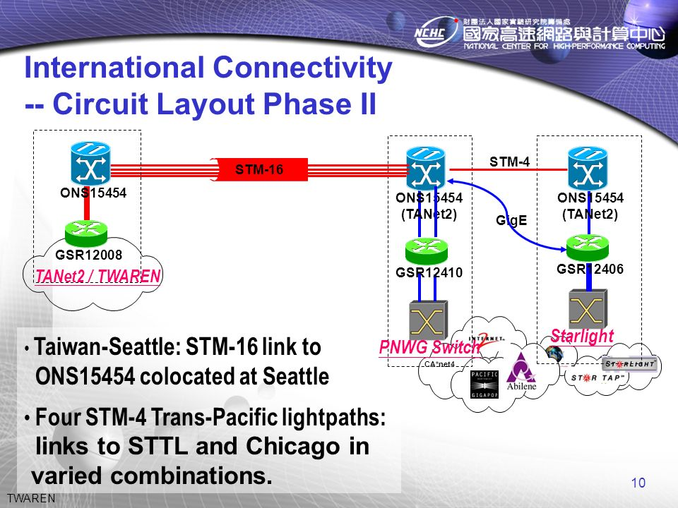 10 TWAREN International Connectivity -- Circuit Layout Phase II Taiwan-Seattle: STM-16 link to ONS15454 colocated at Seattle Four STM-4 Trans-Pacific lightpaths: links to STTL and Chicago in varied combinations.