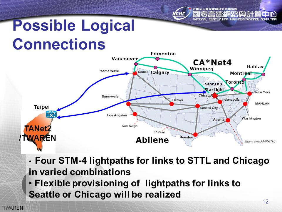 12 TWAREN StarLight StarTap CA*Net4 Abilene Vancouver Edmonton Calgary Winnipeg Montreal Halifax Toronto Four STM-4 lightpaths for links to STTL and Chicago in varied combinations Flexible provisioning of lightpaths for links to Seattle or Chicago will be realized TANet2 /TWAREN Taipei Possible Logical Connections