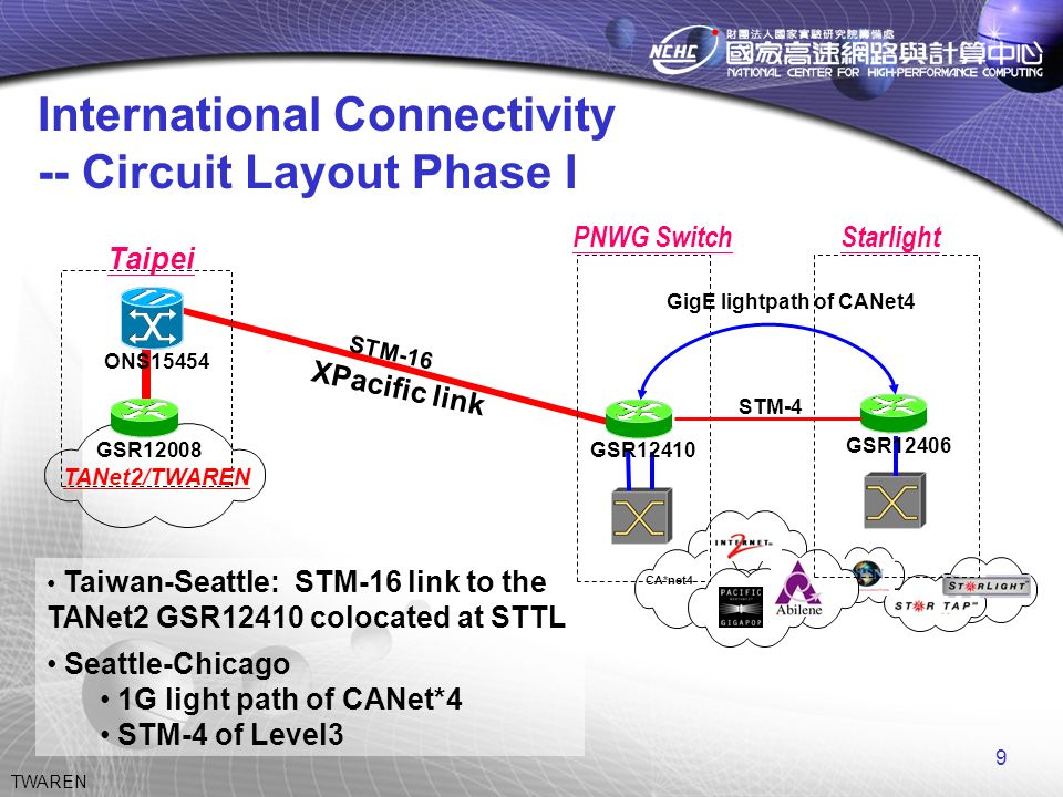 9 TWAREN International Connectivity -- Circuit Layout Phase I Taiwan-Seattle: STM-16 link to the TANet2 GSR12410 colocated at STTL Seattle-Chicago 1G light path of CANet*4 STM-4 of Level3 CA*net4 Starlight STM-4 GSR12410GSR12406 TANet2/TWAREN ONS15454 GSR12008 PNWG Switch XPacific link Taipei STM-16 GigE lightpath of CANet4