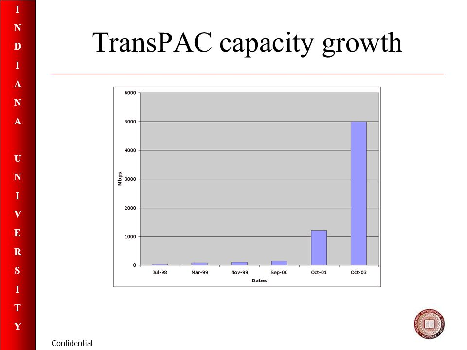 INDIANAUNIVERSITYINDIANAUNIVERSITY Confidential TransPAC capacity growth