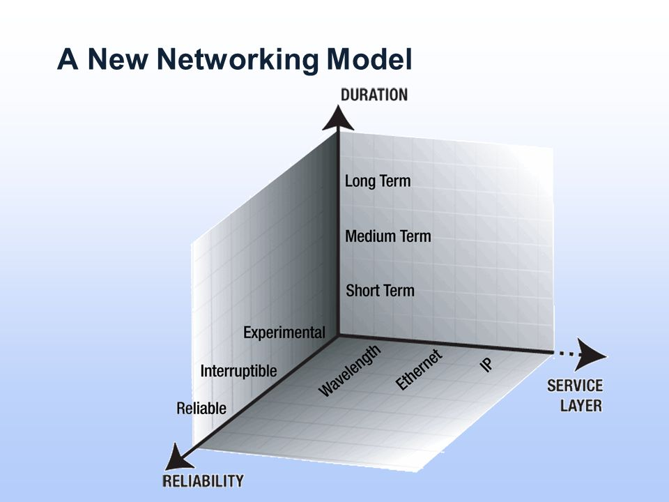 A New Networking Model