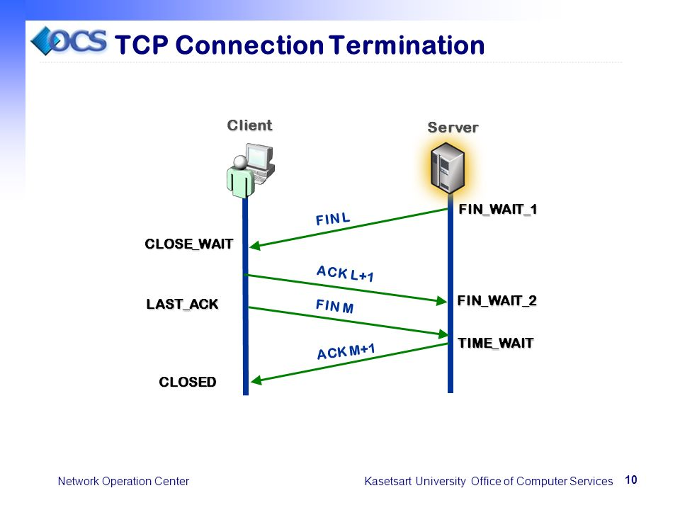 10 Network Operation Center Kasetsart University Office of Computer Services TCP Connection Termination FIN L ACK L+1CLOSE_WAIT FIN_WAIT_1 FIN_WAIT_2 Client Server LAST_ACK FIN M ACK M+1 TIME_WAIT CLOSED