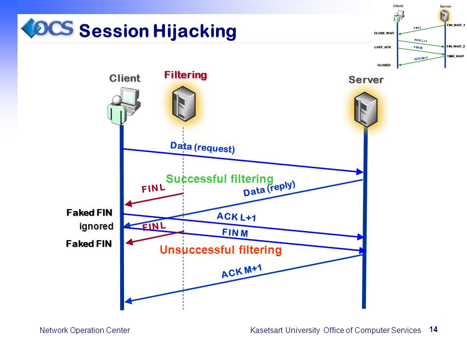 14 Network Operation Center Kasetsart University Office of Computer Services Session Hijacking FIN L Client Server Filtering Data (request) Data (reply) Successful filtering ACK L+1 Faked FIN FIN Mignored Unsuccessful filtering ACK M+1 FIN L Faked FIN