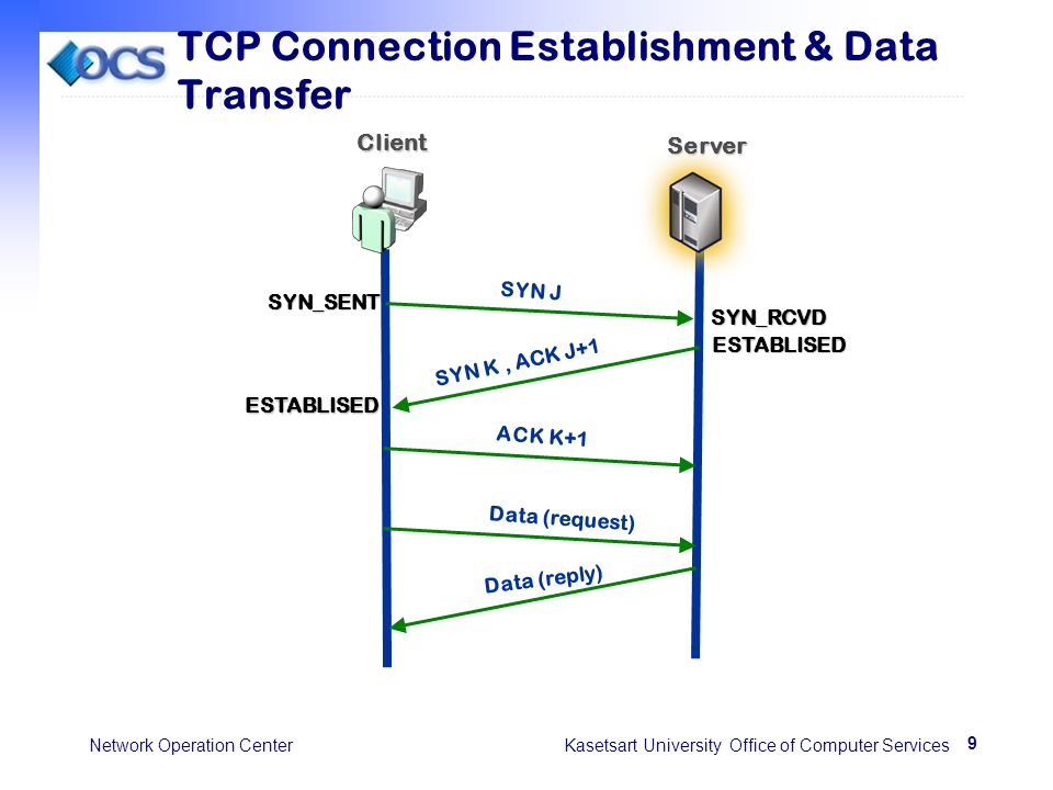 9 Network Operation Center Kasetsart University Office of Computer Services TCP Connection Establishment & Data Transfer SYN J SYN K, ACK J+1 ACK K+1SYN_SENT ESTABLISED SYN_RCVD ESTABLISED Data (request) Data (reply) Client Server