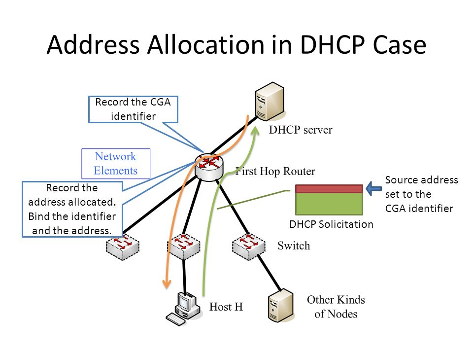 Address Allocation in DHCP Case Source address set to the CGA identifier Record the CGA identifier Record the address allocated.