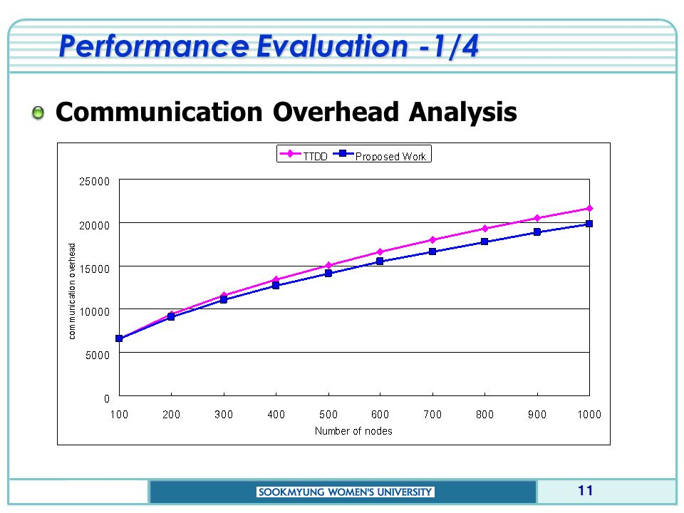 Performance Evaluation -1/4 Communication Overhead Analysis 11