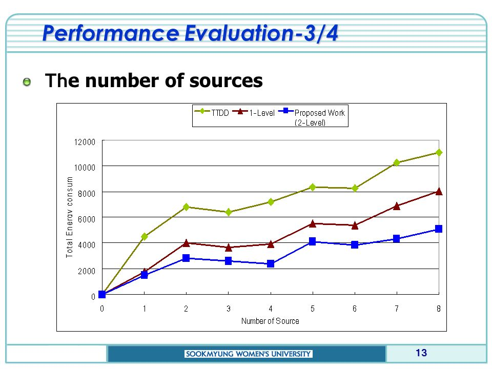 Performance Evaluation-3/4 Th e number of sources 13