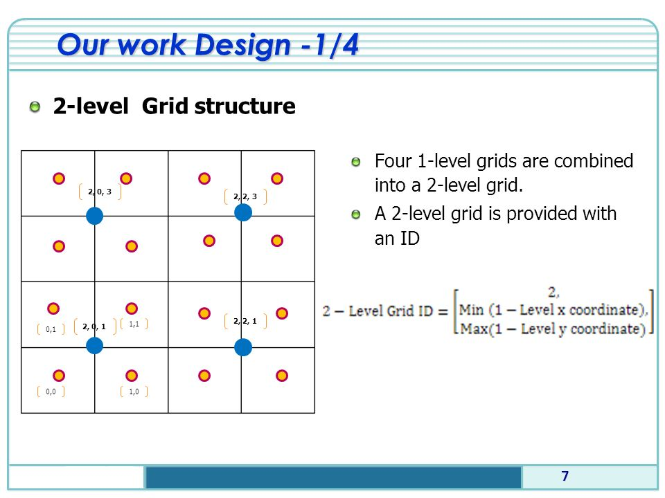 Our work Design -1/4 Four 1-level grids are combined into a 2-level grid.