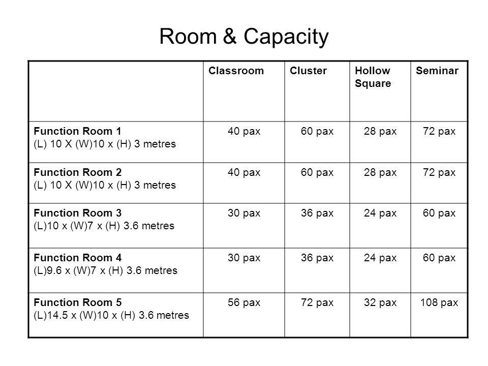 Room & Capacity ClassroomClusterHollow Square Seminar Function Room 1 (L) 10 X (W)10 x (H) 3 metres 40 pax60 pax28 pax72 pax Function Room 2 (L) 10 X (W)10 x (H) 3 metres 40 pax60 pax28 pax72 pax Function Room 3 (L)10 x (W)7 x (H) 3.6 metres 30 pax36 pax24 pax60 pax Function Room 4 (L)9.6 x (W)7 x (H) 3.6 metres 30 pax36 pax24 pax60 pax Function Room 5 (L)14.5 x (W)10 x (H) 3.6 metres 56 pax72 pax32 pax108 pax