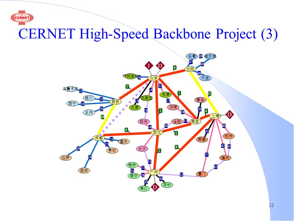 12 CERNET High-Speed Backbone Project (3)