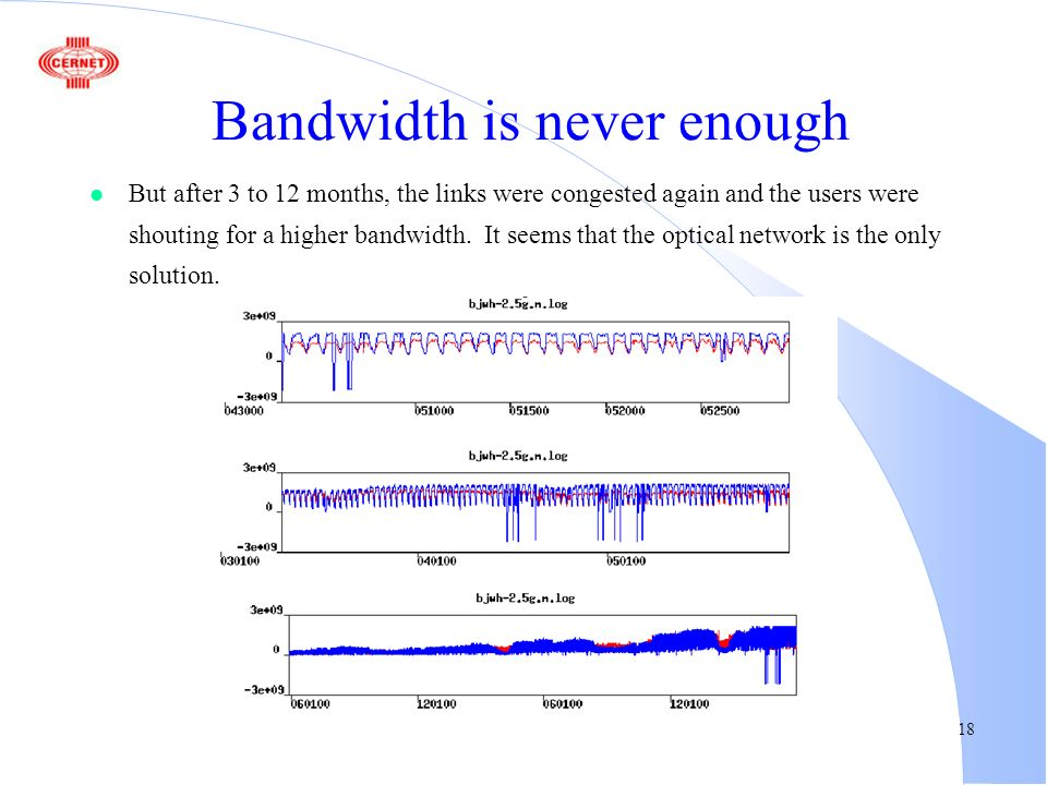 18 Bandwidth is never enough l But after 3 to 12 months, the links were congested again and the users were shouting for a higher bandwidth.