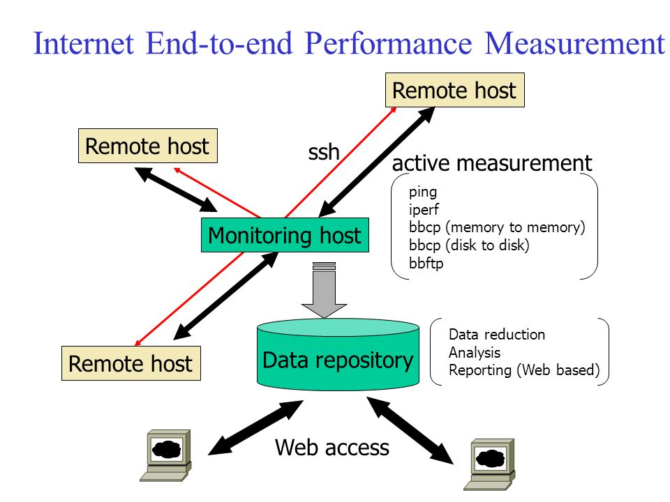 Internet End-to-end Performance Measurement Remote host Data repository ping iperf bbcp (memory to memory) bbcp (disk to disk) bbftp ssh active measurement Monitoring host Data reduction Analysis Reporting (Web based) Web access