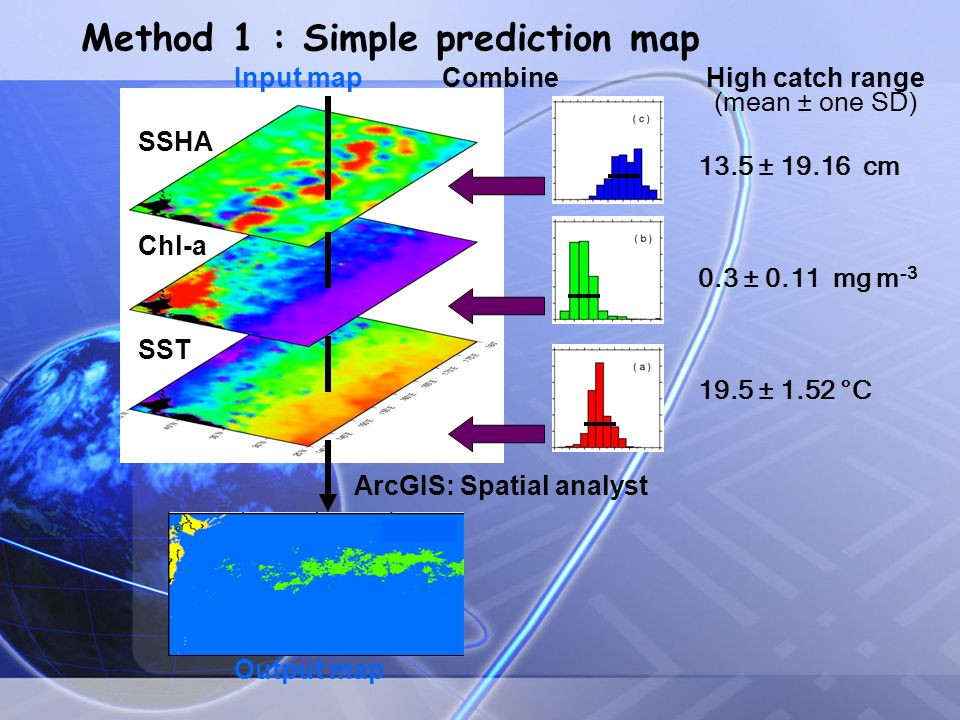 Method 1 : Simple prediction map SSHA Chl-a SST Output map High catch range (mean ± one SD) 19.5 ± 1.52 °C 0.3 ± 0.11 mg m -3 13.5 ± 19.16 cm CombineInput map ArcGIS: Spatial analyst