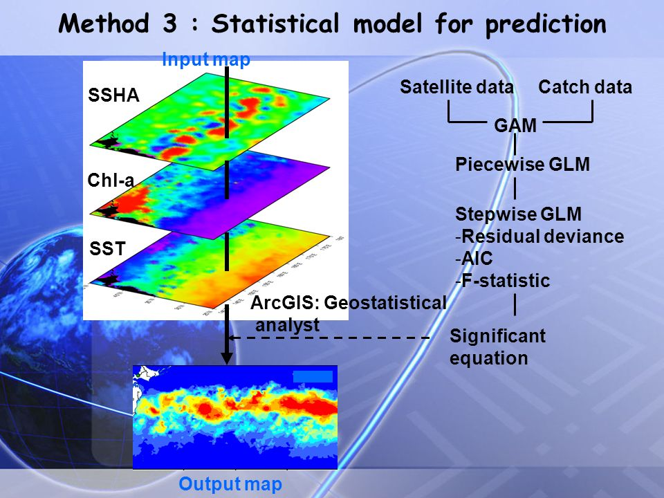 Method 3 : Statistical model for prediction SSHA Chl-a SST Satellite dataCatch data GAM Piecewise GLM Stepwise GLM -Residual deviance -AIC -F-statistic Significant equation Output map Input map ArcGIS: Geostatistical analyst