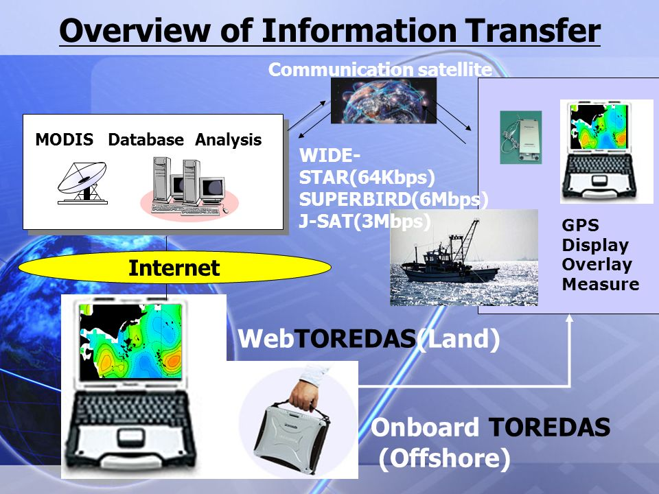 MODIS Database Analysis Communication satellite GPS Display Overlay Measure Internet WIDE- STAR(64Kbps) SUPERBIRD(6Mbps) J-SAT(3Mbps) Overview of Information Transfer WebTOREDAS(Land) Onboard TOREDAS (Offshore)