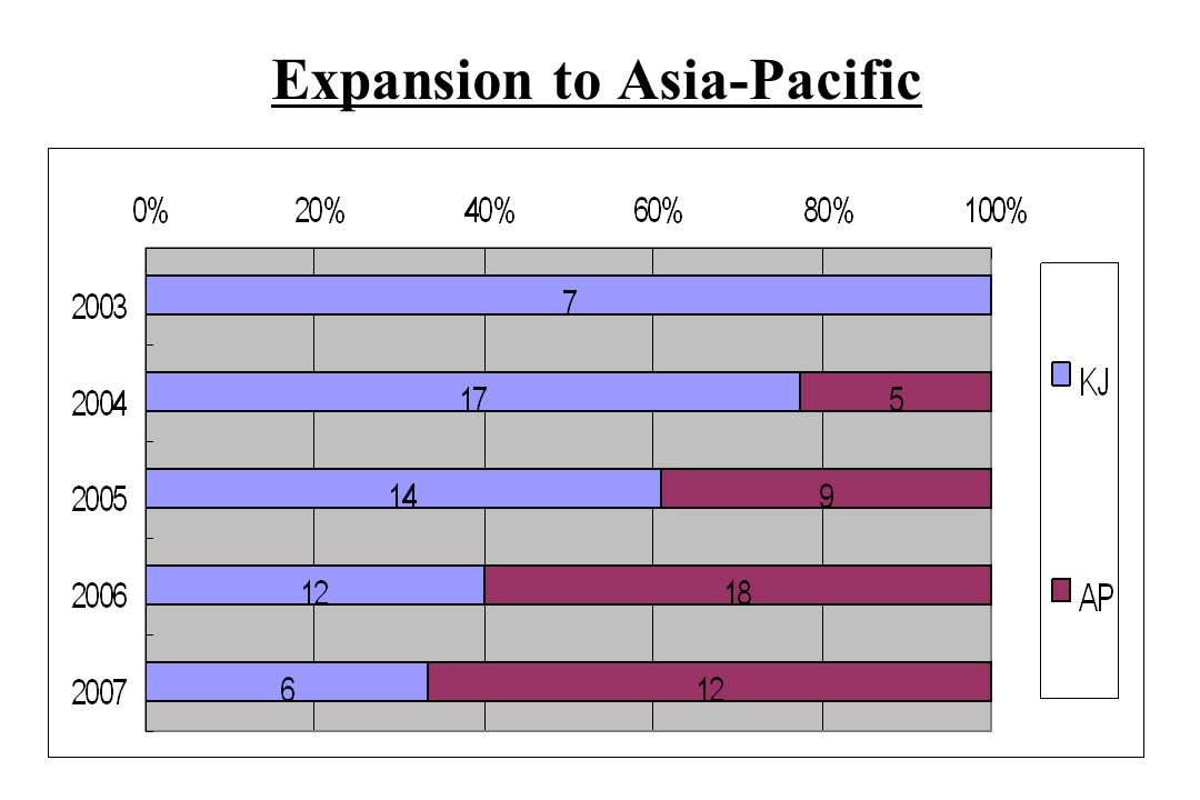 Expansion to Asia-Pacific