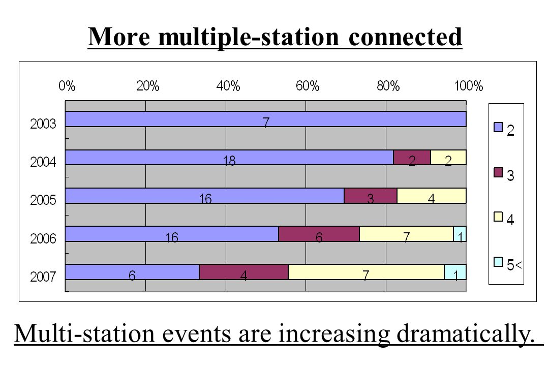More multiple-station connected Multi-station events are increasing dramatically.