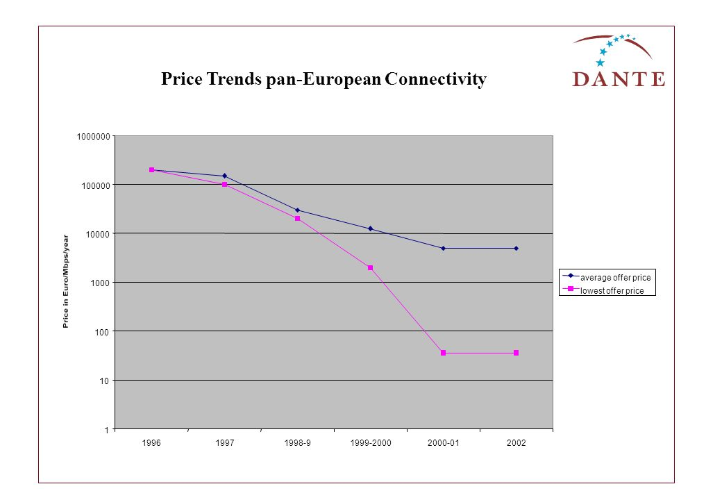 Price Trends pan-European Connectivity 1 10 100 1000 10000 100000 1000000 199619971998-91999-20002000-012002 average offer price lowest offer price