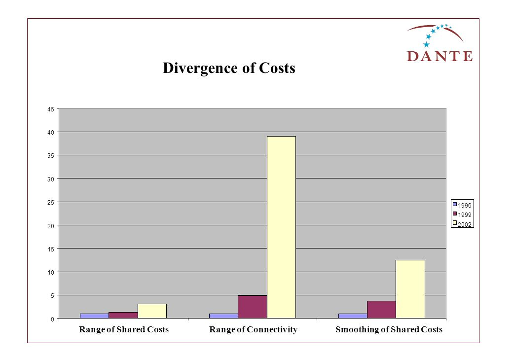 0 5 10 15 20 25 30 35 40 45 Range of Shared CostsRange of ConnectivitySmoothing of Shared Costs 1996 1999 2002 Divergence of Costs