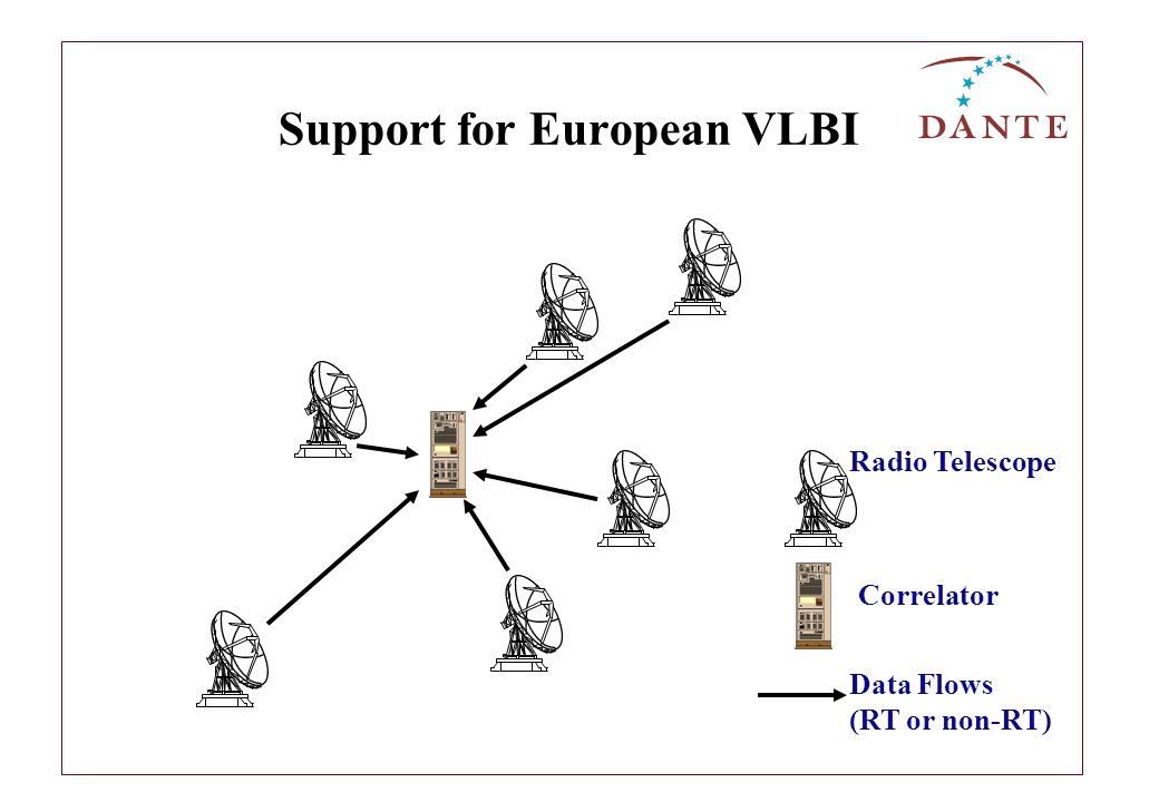 Support for European VLBI Radio Telescope Correlator Data Flows (RT or non-RT)