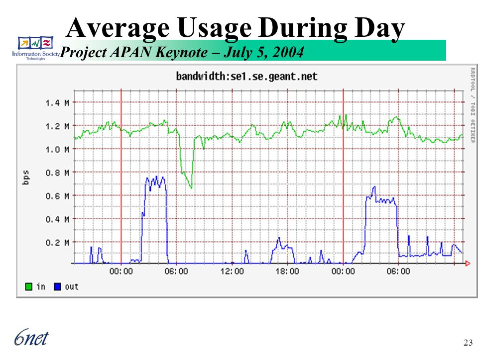 Project APAN Keynote – July 5, 2004 23 Average Usage During Day