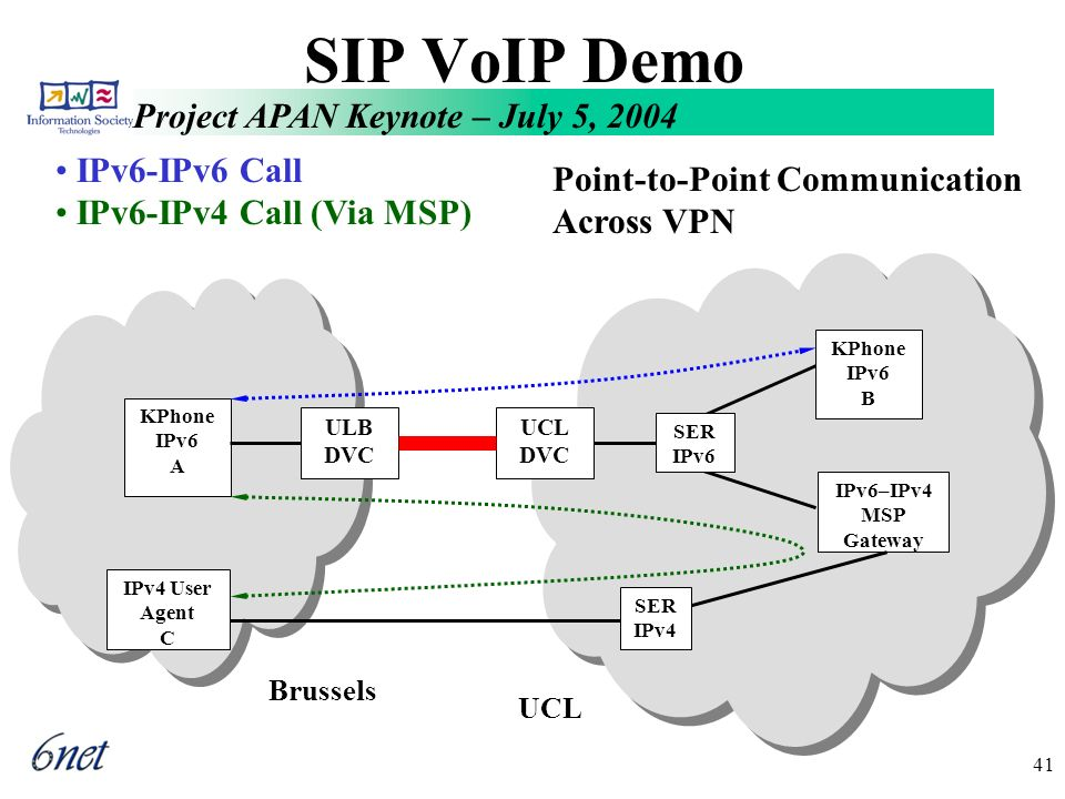 Project APAN Keynote – July 5, 2004 41 SIP VoIP Demo Brussels KPhone IPv6 A KPhone IPv6 B IPv6–IPv4 MSP Gateway UCL SER IPv4 IPv4 User Agent C Point-to-Point Communication Across VPN ULB DVC UCL DVC SER IPv6 IPv6-IPv6 Call IPv6-IPv4 Call (Via MSP)