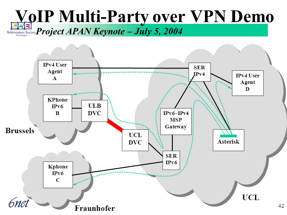 Project APAN Keynote – July 5, 2004 42 VoIP Multi-Party over VPN Demo Fraunhofer Kphone IPv6 C Brussels KPhone IPv6 B IPv4 User Agent D IPv6–IPv4 MSP Gateway UCL SER IPv6 Asterisk SER IPv4 IPv4 User Agent A ULB DVC UCL DVC