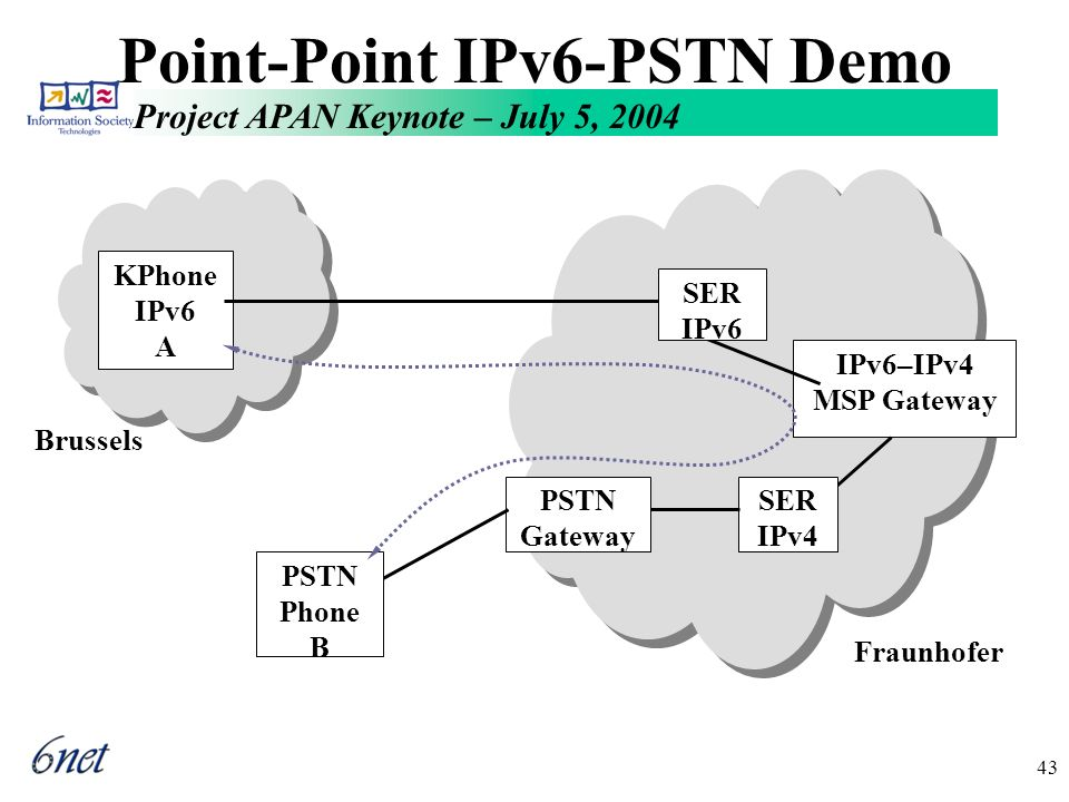 Project APAN Keynote – July 5, 2004 43 Point-Point IPv6-PSTN Demo Brussels KPhone IPv6 A IPv6–IPv4 MSP Gateway Fraunhofer SER IPv4 PSTN Gateway SER IPv6 PSTN Phone B