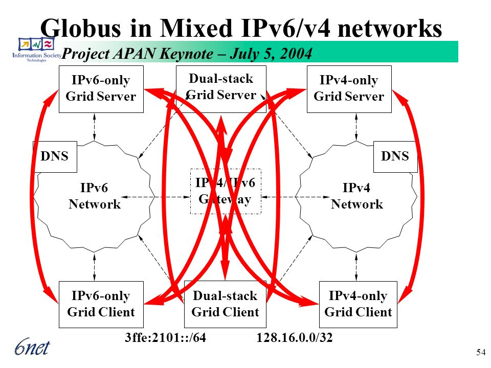Project APAN Keynote – July 5, 2004 54 Globus in Mixed IPv6/v4 networks 128.16.0.0/32 IPv4-only Grid Server IPv4-only Grid Client IPv4 Network 3ffe:2101::/64 IPv6 Network IPv6-only Grid Server IPv6-only Grid Client Dual-stack Grid Server IPv4/IPv6 Gateway Dual-stack Grid Client DNS